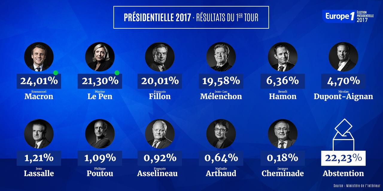 Résultats du premier tour de l'élection présidentielle 2017 - montage : Europe 1
