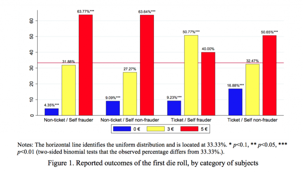 Extrait de Cheating in the Lab Predicts Fraud in the Field, An Experiment in Public Transportations, Zhixin Daia, Fabio Galeottia, and Marie Claire Villeval