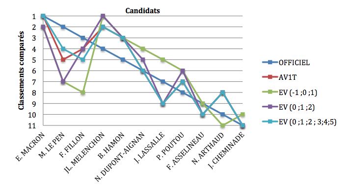 Voter autrement 2017 : classement des candidats au premier tour de l'élection présidentielle en fonction du mode de scrutin testé.