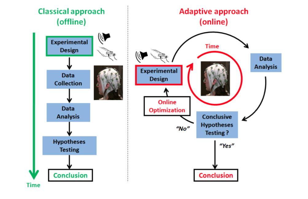 Comparaison entre entre un protocole expérimental classique et le protocole automatisé (Asap)