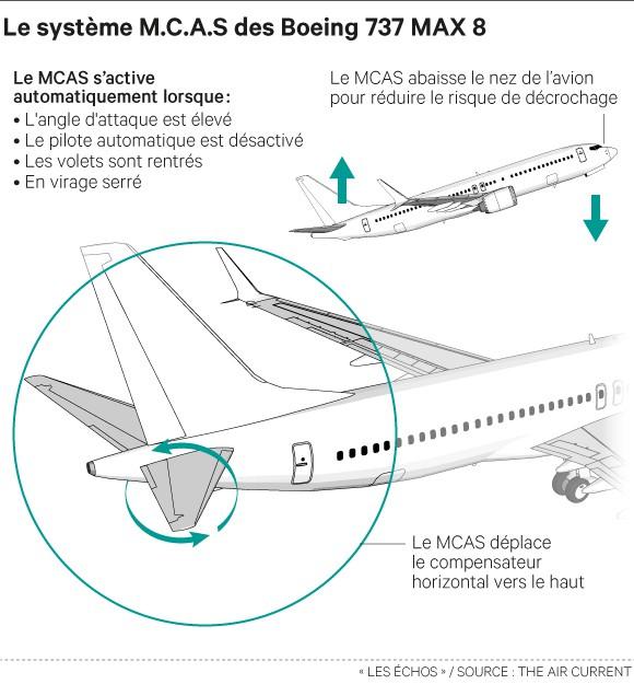 Comment fonctionne le MCAS du Boeing 737 MAX ?(©Les Echos)